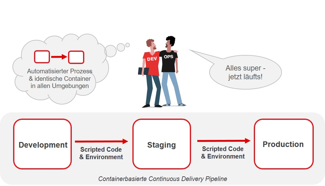 DevOps mit Container, Continuous Delivery Pipeline