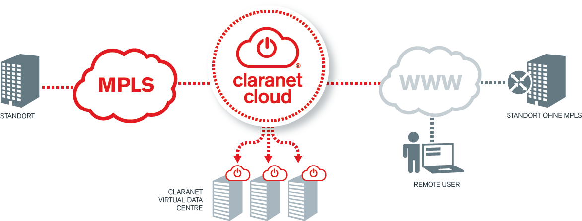 Claranet Infrastructure as a Service
