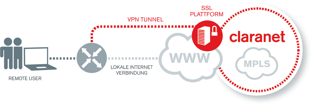 SSL VPN Diagramm