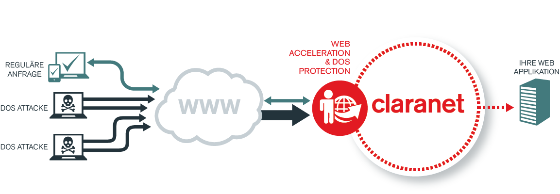 Funktionsweise Web Acceleration & DoS Protection