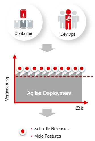 agiles_deployment.png