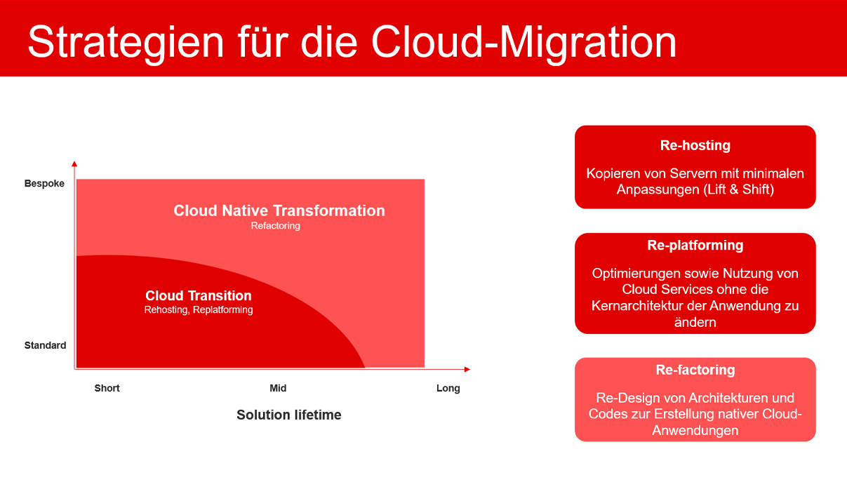 Diagram: Strategien für die Cloud Migration