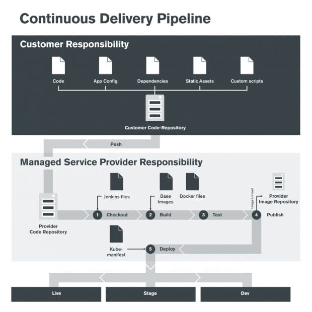 Deployment Workflow im Continuous Delivery