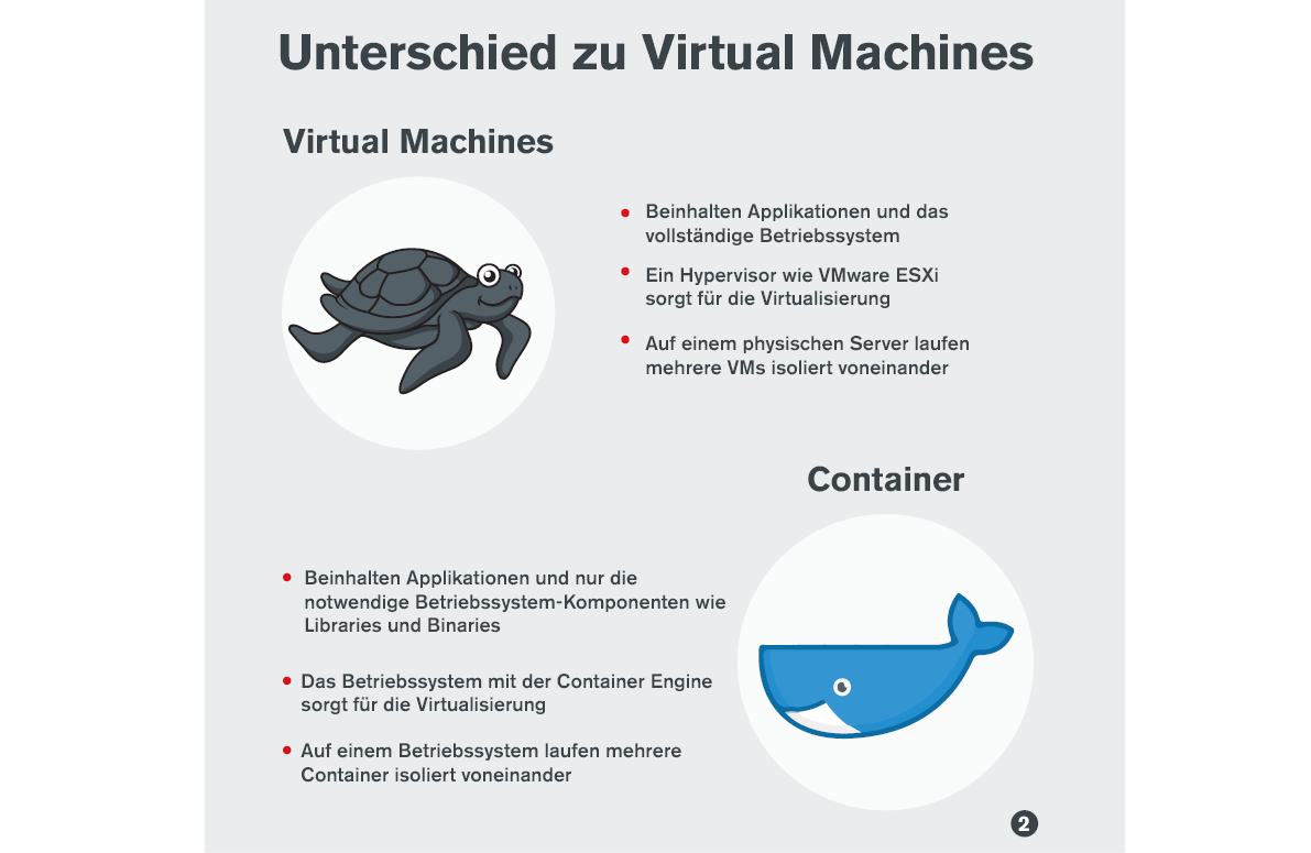 Infografik: Unterschied Container <-> Virtual Machine