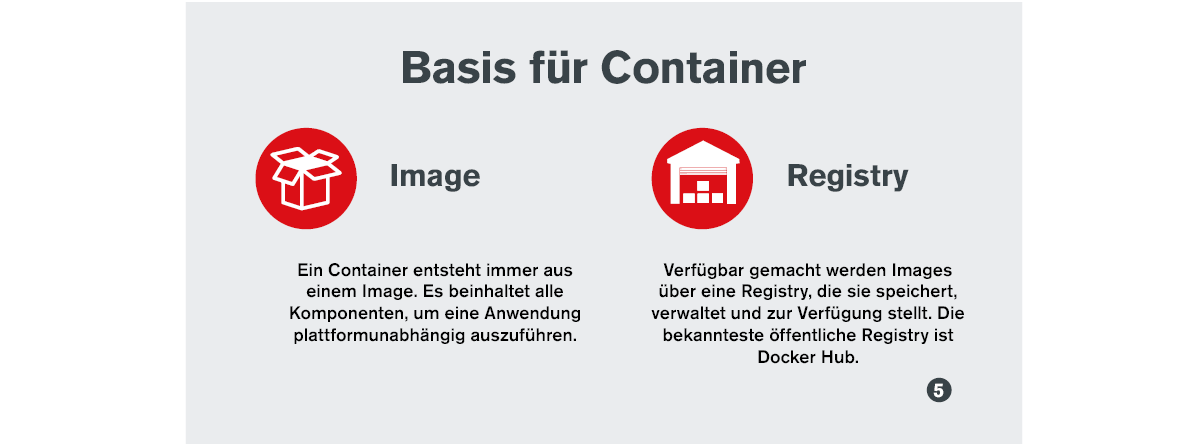 Infografik: Basis für Container