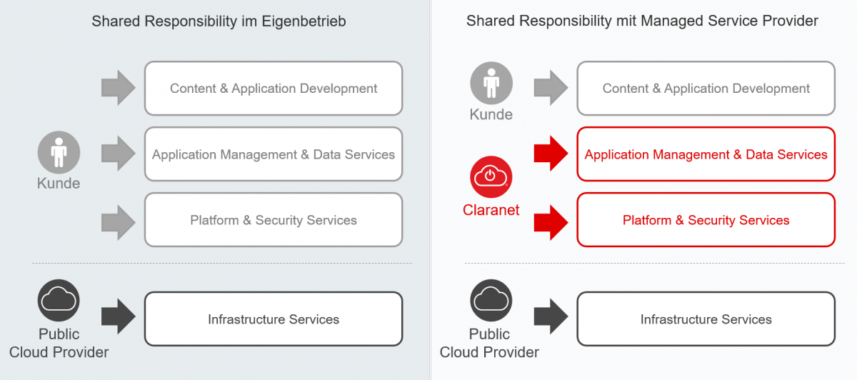 Shared Responsibility in der Public Cloud