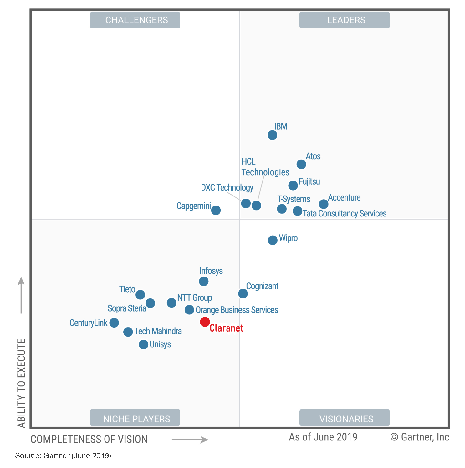 Magic Quadrant for Data Center Outsourcing and Hybrid Infrastructure Managed Services, Europe.jpg